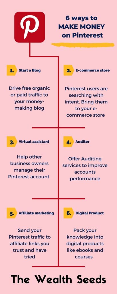 how to make money on pinterest infographic
