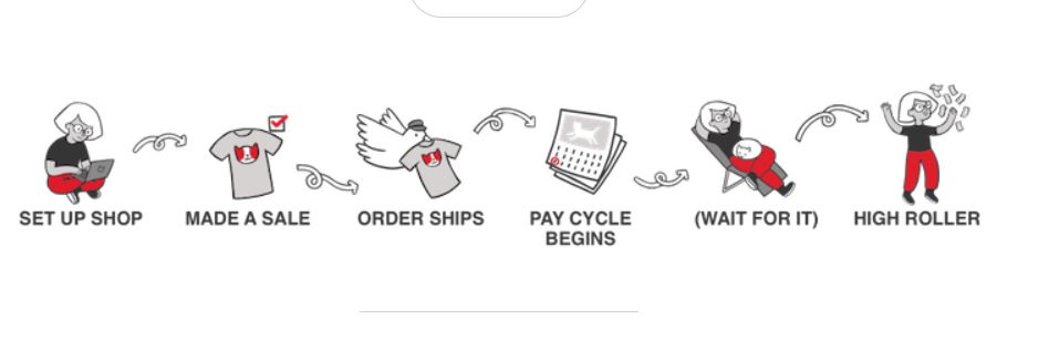 how to start selling on redbubble